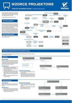 Tablice informatyczne. Wzorce projektowe